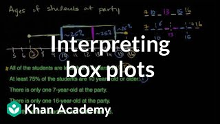 Interpreting box plots Data and statistics 6th grade Khan Academy