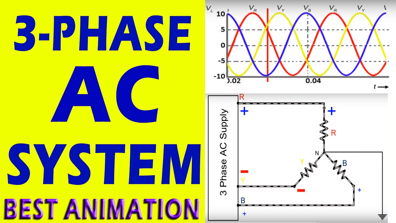 3 Phase AC System (Animation) - YouTube
