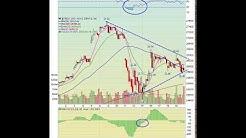Stock Market Weekend Update | 06-20-2020