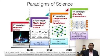 """Materials Informatics and Big Data: Realization of """"4th Paradigm"""" of Science in Materials Science"""
