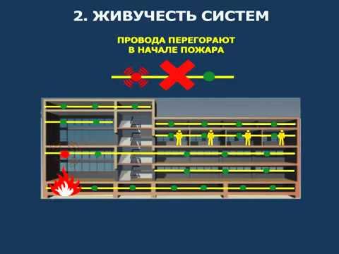 123 фз Технический регламент о требованиях пожарной безопасности