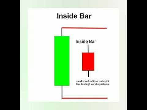 belajar-trading---apa-itu-candle-inside-bar-?