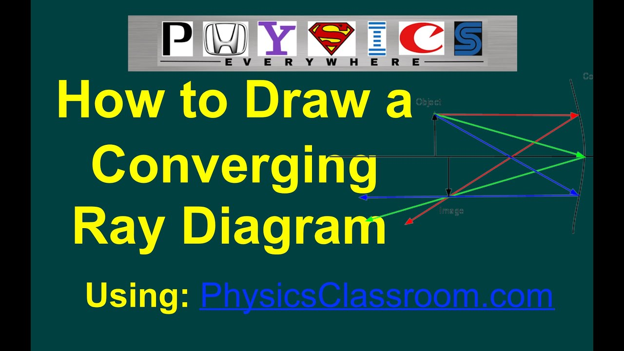 easy how to make converging mirror ray diagrams using the physics classroom interactive  [ 1280 x 720 Pixel ]