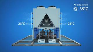 Inteligent adiabatic eveporative pre cooling system Smart cooling