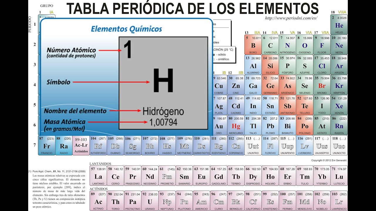 tabla periodica con nombres elementos new tabla periodica con el nombre de los elementos new