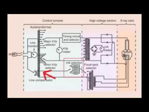 Rad Science Review: the X-Ray Circuit - YouTube | X Ray Tube Circuit Diagram |  | YouTube