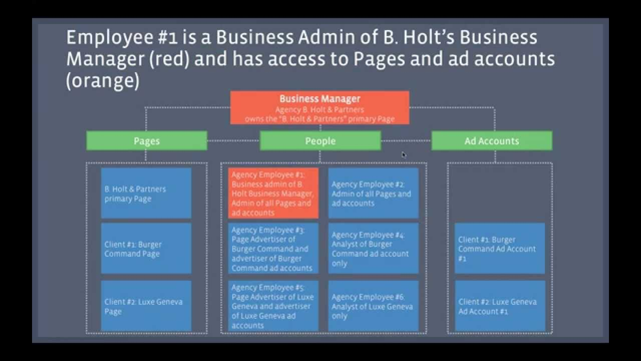 Facebook Business Manager overview a tool to help businesses and agencies  manage their Facebook Page
