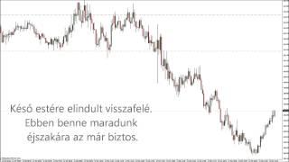 Forextozsdestrategia.hu - ZEN stratégia, +262 pip nyereség