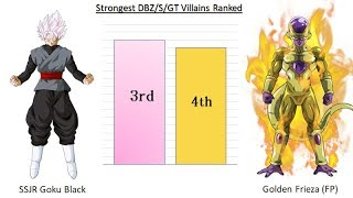 All Strongest Villains Ranked - Dragon Ball Z/Super/GT