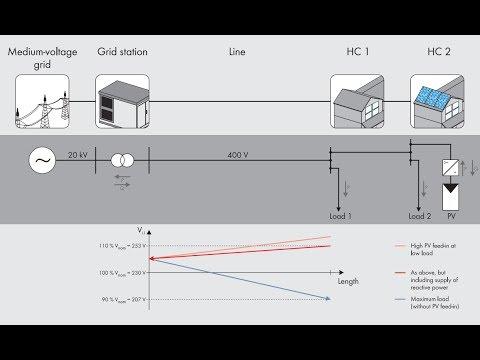 Tech Tip : Configuring A Volt VAr Response Curve with WebUI