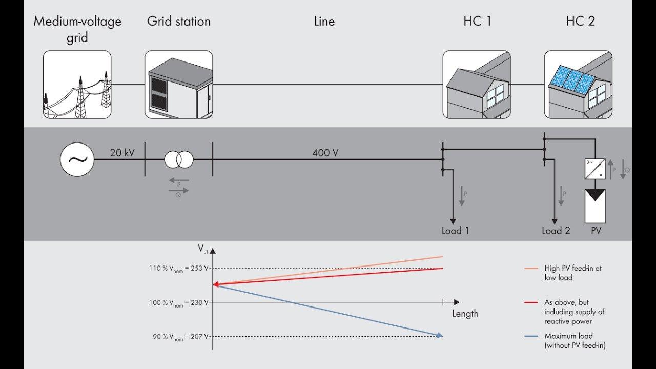Download TTech Tip: Configuring a Volt-Var Response mode on Sunny Boy AV-40 inverters