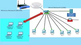 what is access point in hindi | access point in hindi