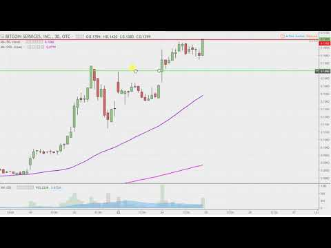 Bitcoin Services, Inc. - BTSC Stock Chart Technical Analysis For 04-24-18