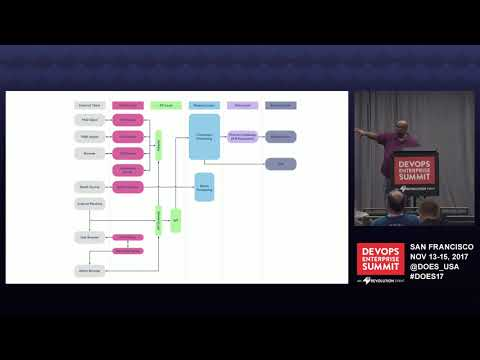 DOES17 San Francisco - From Mainframe to Microservices - Somos