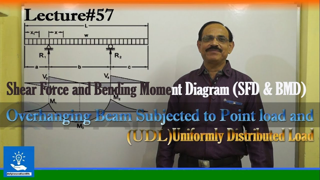 Sfd Bmd Of Overhanging Beam Subjected To Point Load And Udl Youtube Shear Force Diagram