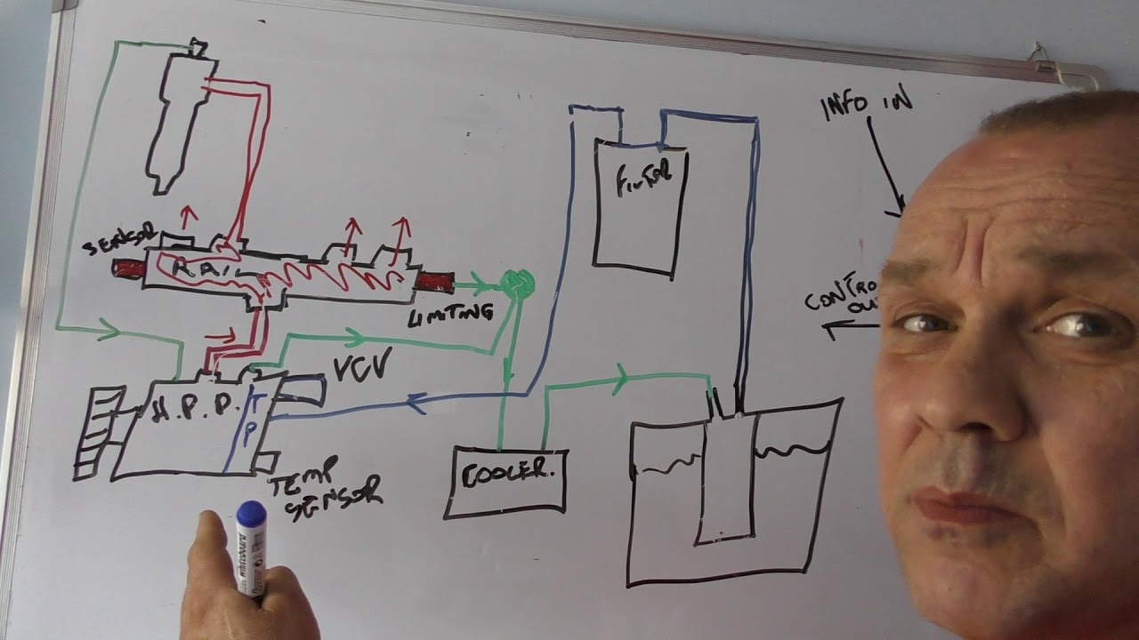 Lrtv Whiteboard Sessions The Defender Puma Common Rail Diesel Fuel Engine System Diagram