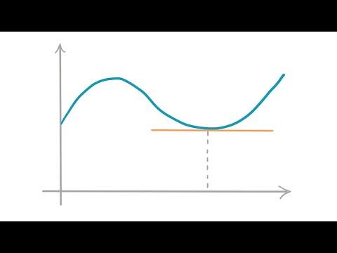 Differentialrechnung Lernen In 15 Minuten (Crashkurs) | Math Intuition