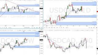 #usdcad #forex