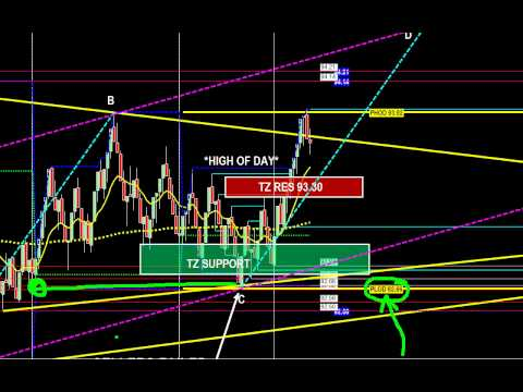 165 ticks day trading crude oil inventories & 30-minute technical analysis