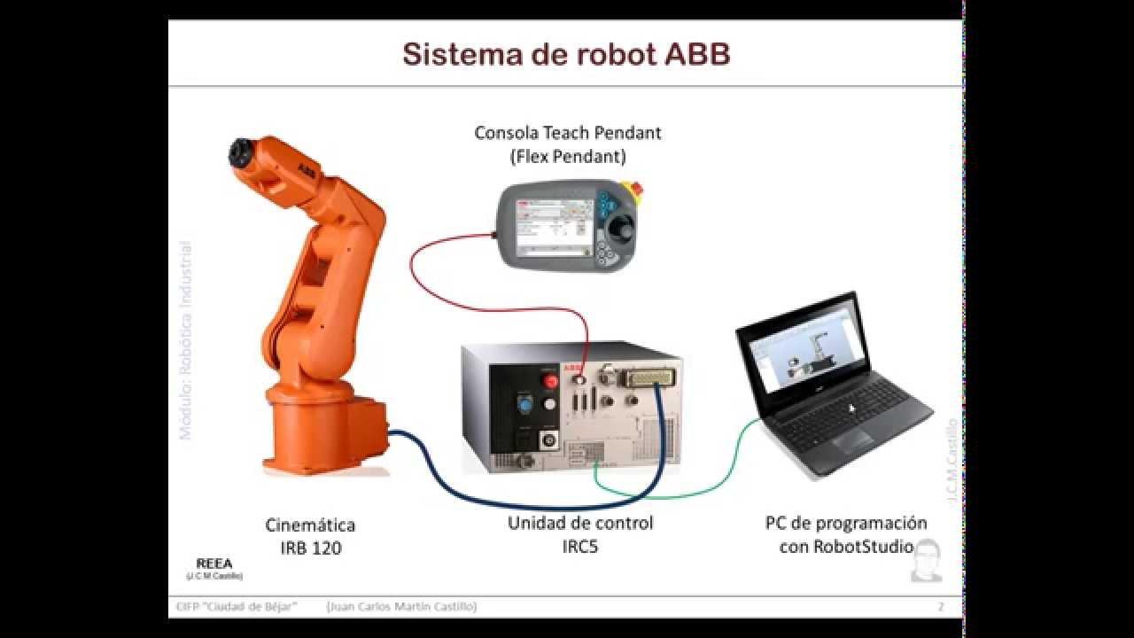 RobotStudio: Introducc...
