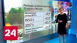 видео Погода на сегодня в Москве
