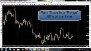 Learn to Trade Forex - Watch How Forex Trades in Ranges 80% of the Time