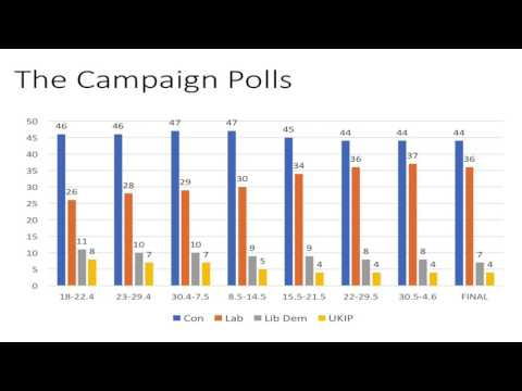 John Curtice on 2017 General Election