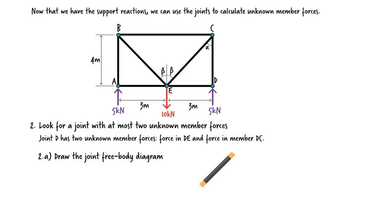 Analysis of Truss-Method of Sections and Joints