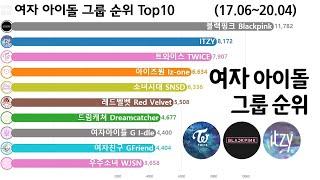 여자 아이돌 그룹 순위 변화 Top 10 (레드벨벳, 트와이스, 블랙핑크, 아이즈원 1위, 그래프로 보는 2…
