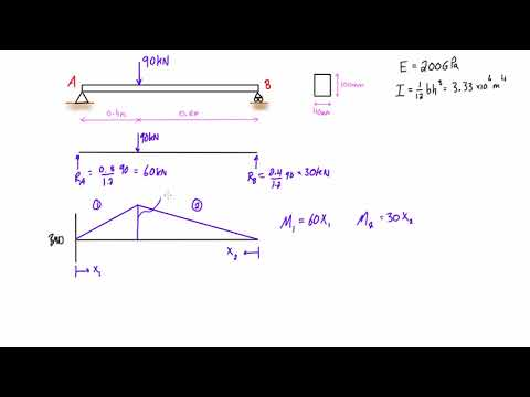 Calculate elastic strain energy for a simply supported beam with a point load