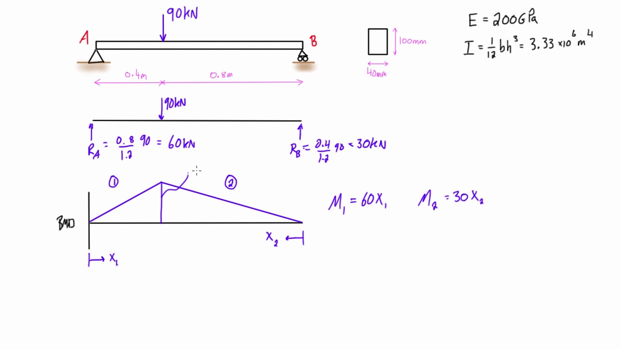 Calculate Elastic Strain Energy For A Simply Supported Beam With Shear Diagram Distributed Load Point