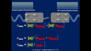 A Brief Introduciton to Optical Rotation and Polarimetry