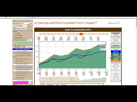 Apple Inc - FAST and FUN Analysis (NasdaqGS:AAPL)