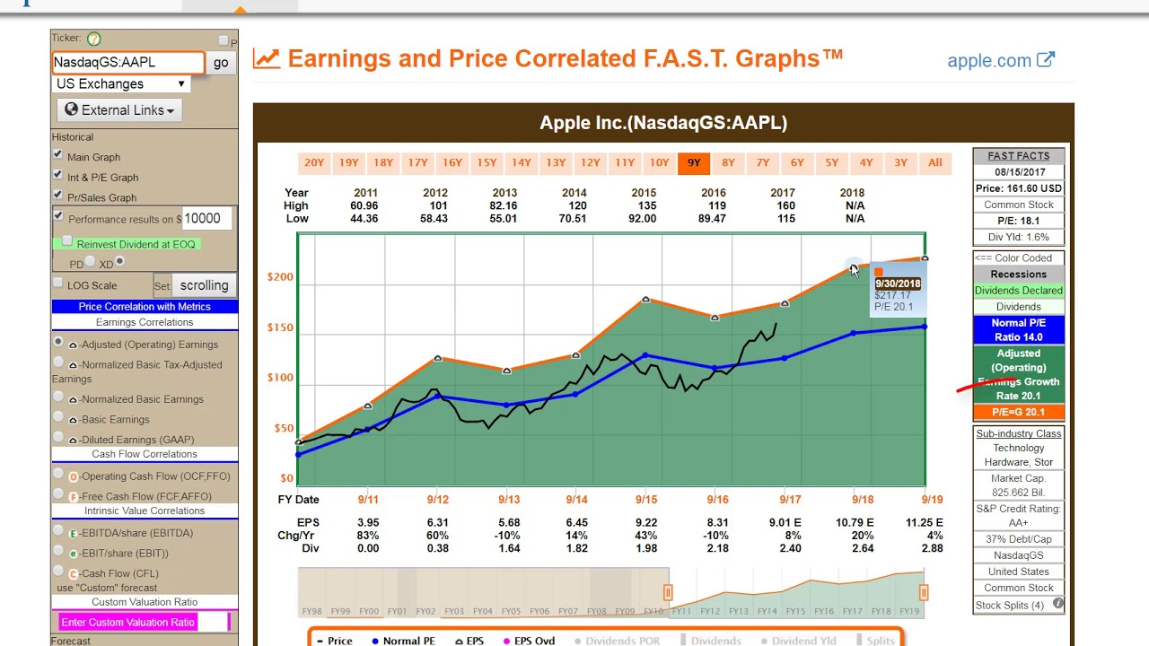 apple inc historical analysis Apple has a market cap of 88963b apple market cap (aapl) charts, historical data, comparisons and more.