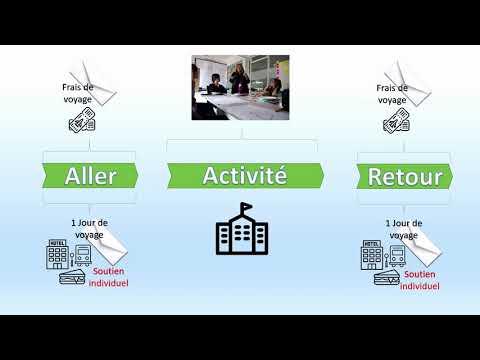 Le contrat financier – le Kit Mobilité de l'Education des adultes