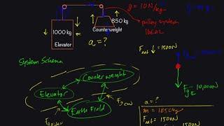 "Physics Workout: Elevator aฑd Counterweight ""Classic"" Problem"