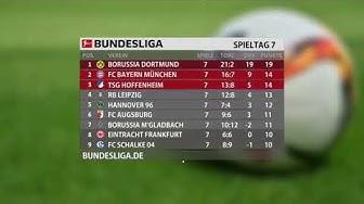 Bundesliga |Tabelle| 7 Spieltag