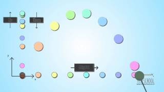 Equations of Motion - 2D [TrueSchool Physics - 02.05]