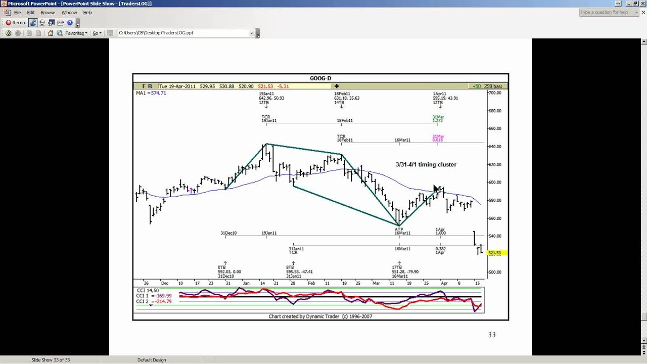 fibonacci trading carolyn boroden