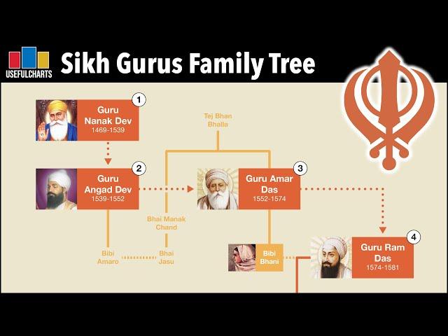 Sikh Gurus Family Tree