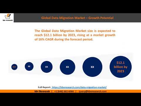 Data Migration Market - Kbv Research Report 2017-2023