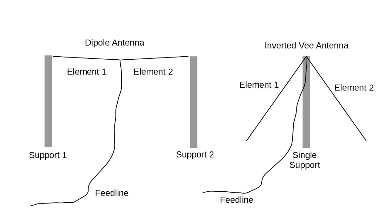 hight resolution of modeling the simple inverted vee antenna 102