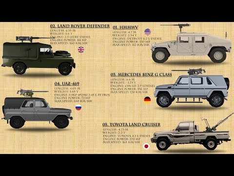 Top 10 Light Utility Vehicles In The World (2021)