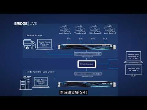 AJA BRIDGE LIVE - 多路即時影音編碼、解碼、轉碼、串流直播解決方案