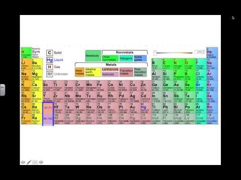 Copy of chemistry  find the particles