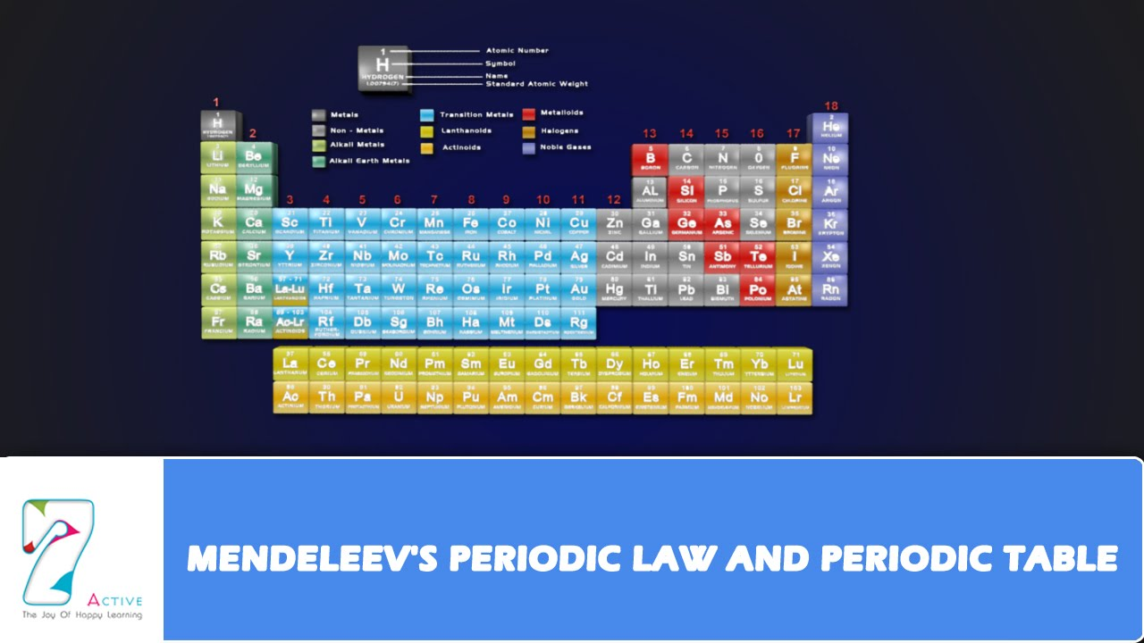mendeleevs periodic law and periodic table - Periodic Table Law