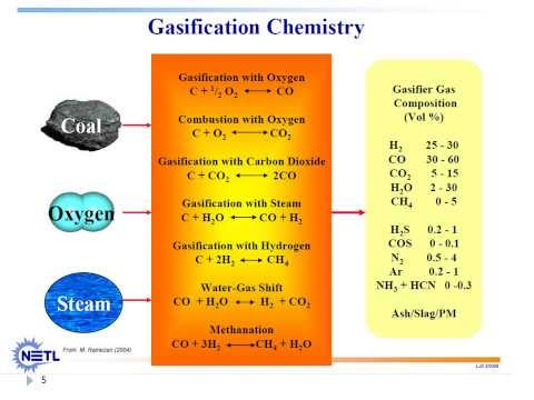 Lecture#8: Coal & Waste Gasification