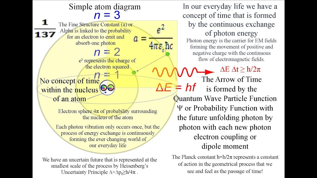 hight resolution of what is a quantum jump explained in this diagram