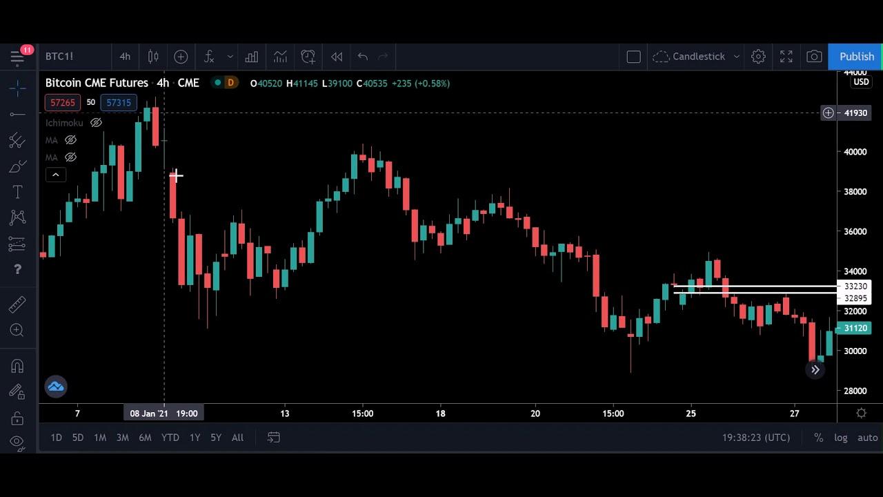 software trading online cambiare bitcoin ai usd