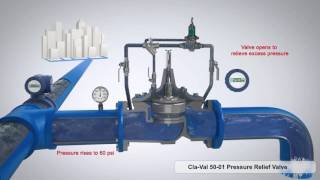 Cla-Val 50-01 Pressure Relief Valve 3D Animation